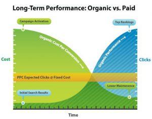 SEO-vs-PPC-long-term